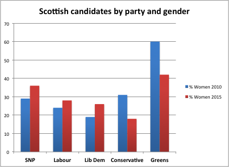 Scottish candidate figures 2015