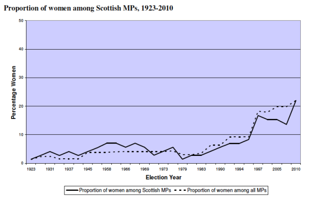 Scottish MPs over time
