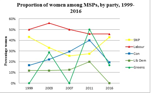 SP women's rep graph (cropped)